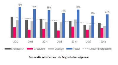 Vlaming voert te weinig energiebesparende renovatiewerken uit